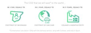 HOMYHUB y Correos reducen 86.400 toneladas métricas de CO2